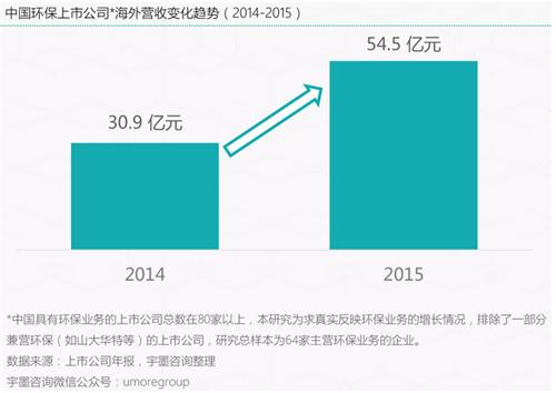 环保企业海外营收大幅增长 全球化的趋势开始显现