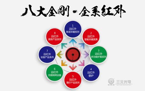 """寻求差异化商机 尽在三元光电""""中国远红外应用技术研讨会"""""""