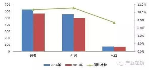 """淡季增长20.2% 壁挂炉销售结束""""水逆"""""""