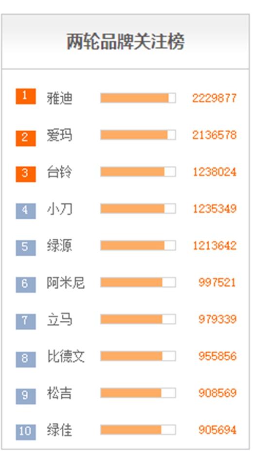 2018年中国十大电动车品牌最新排行榜