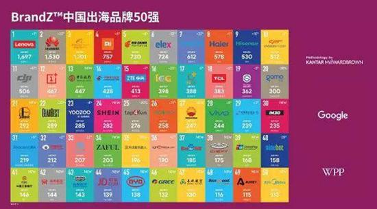中国品牌进军海外,世界舞台展示成果
