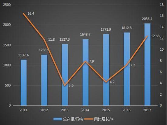 2018年中国涂料大会上的结果惊呆路人