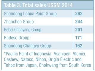 湘江、嘉宝莉等8家中国涂料企业入榜2018年亚太涂料企业25强排行榜