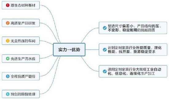 """板材十大品牌大王椰 成功获批""""浙江制造""""标准立项"""