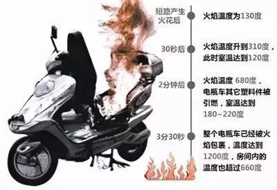 电动车不规范使用的危害有多大你知道吗?!
