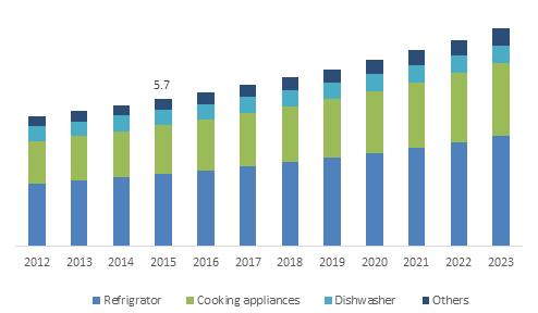 厨房电器市场规模,分析 - 行业分享报告