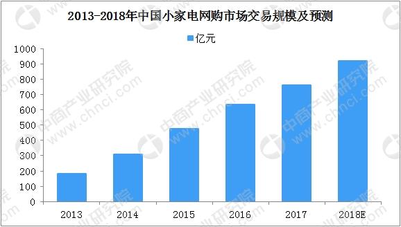 中国小家电行业发展分析:市场网购规模920亿元