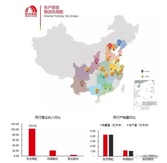 中国防水涂料品牌东方雨虹:被低估的防水龙头