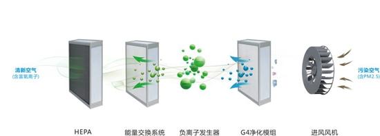 中国十大新风系统品牌需颜值与内在并存