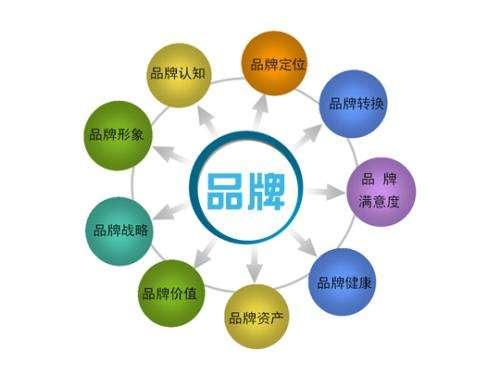 陶瓷企业提高品牌管理意识扩大品牌效应