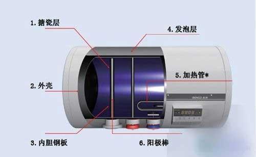 如何判断电热水器需要清洗?具体的清洁步骤是什么?