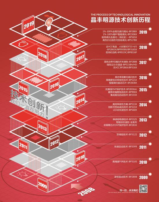 重磅!照明行业科创板第一家昨上市,首日成交额超10亿