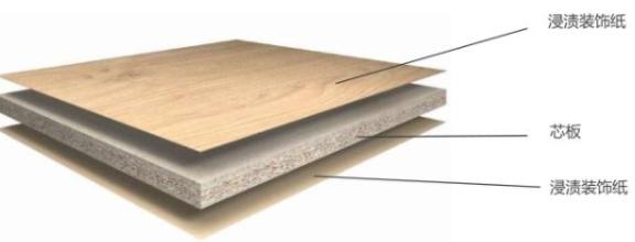 我猜这就是你想了解的华洲板材种类大全