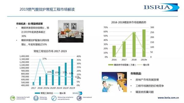 2019中国燃气壁挂炉市场数据及趋势解读