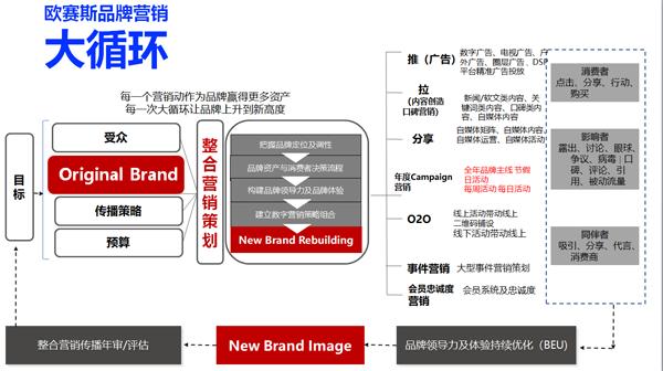 讲解欧赛斯的营销落地流程之欧赛斯品牌营销大循环